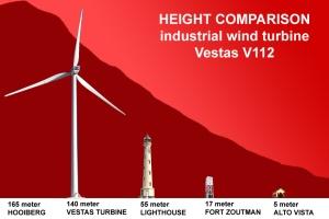 Compara haltura cu Hooiberg - industrial windturbine park Urirama / Alto Vista Aruba - Save Alto Vista - No windmills